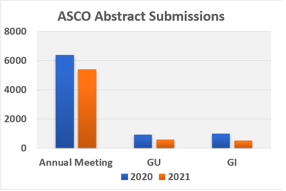 Graphical representation of ASCO abstract submission