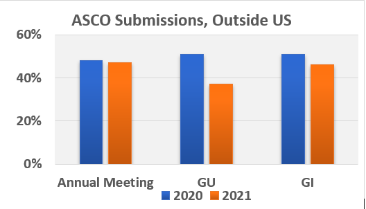 Graphical representation of ASCO submissions